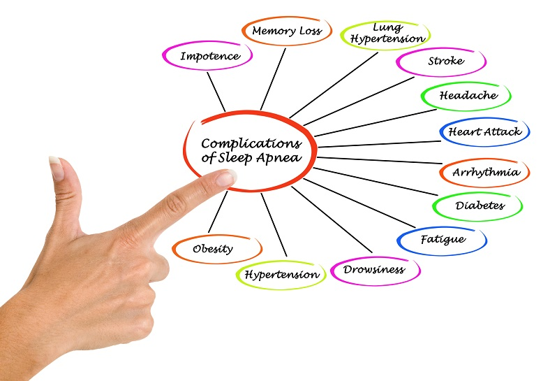 Complications of Sleep Apnea