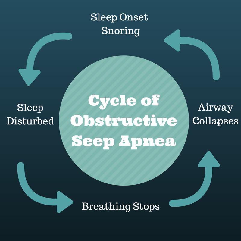 The Correlation Between Snoring and Sleep Apnea